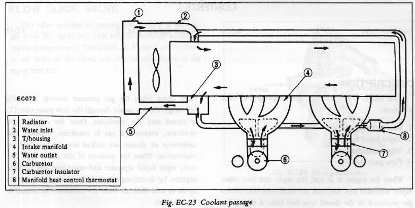 su carb manifold heat control - fuel delivery