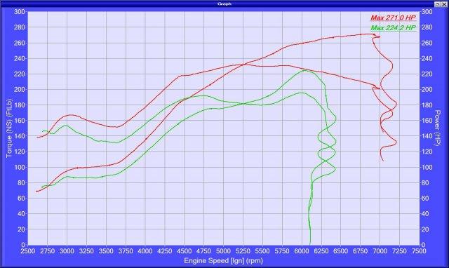 KS Dyno HP-TQ Graph 5.18.2018.jpg